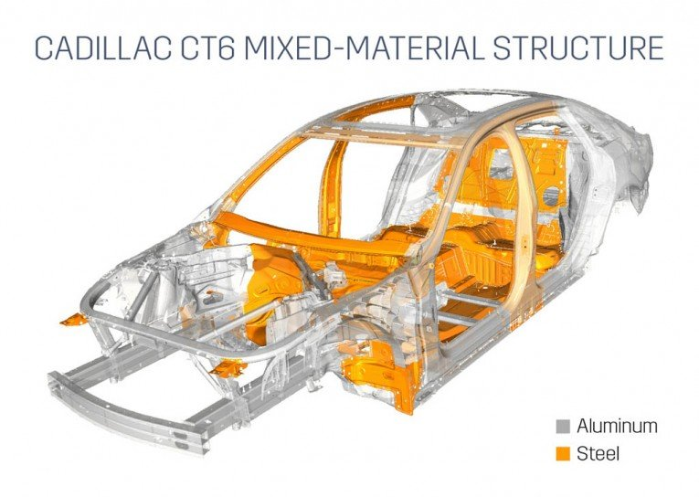 Cadillac CT6 Structure