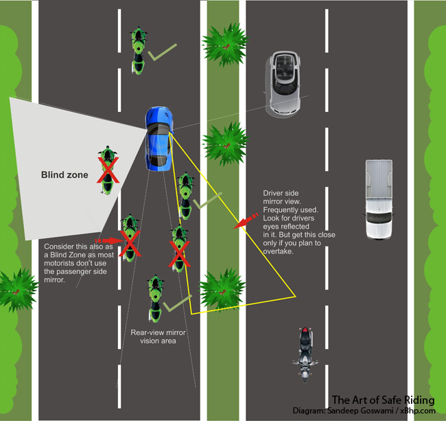 motorcycle blind spots
