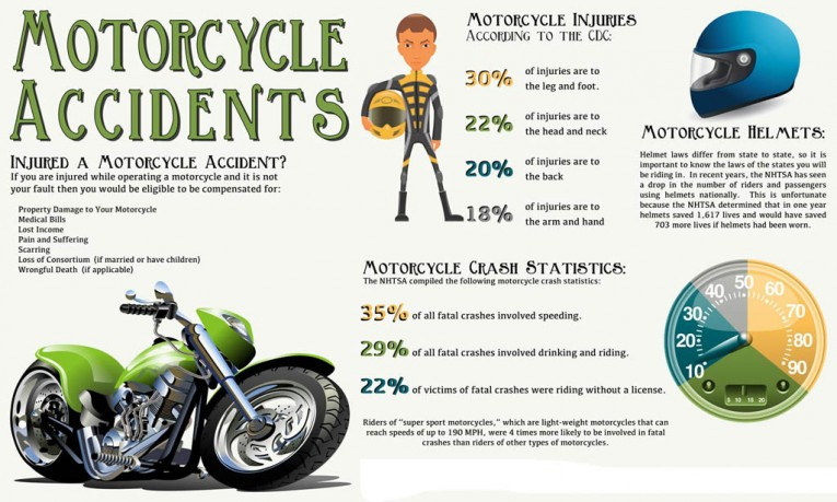 motorcycle-accident-helmet-laws-motorcycle-injuries-infographic