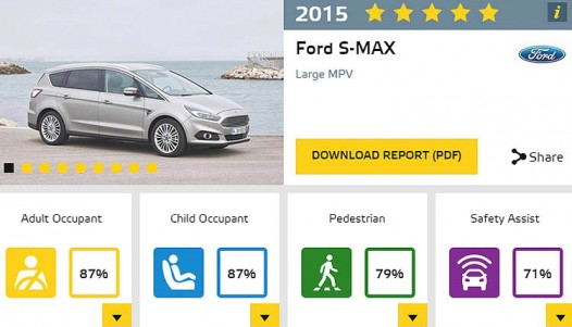Ford S-max Euro NCAP