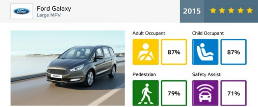 ford galaxy ratings