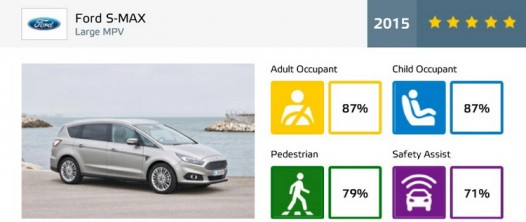 ford smax ratings