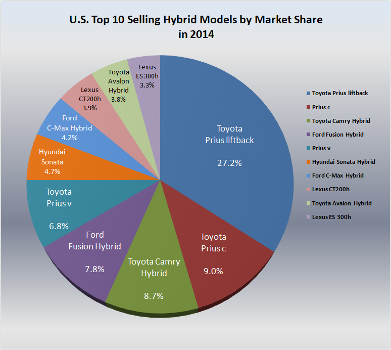 U S Top Selling Hevs By Market Share