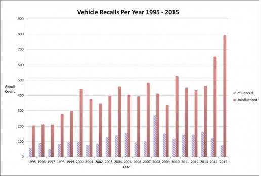 2015-annual-recalls-report-6