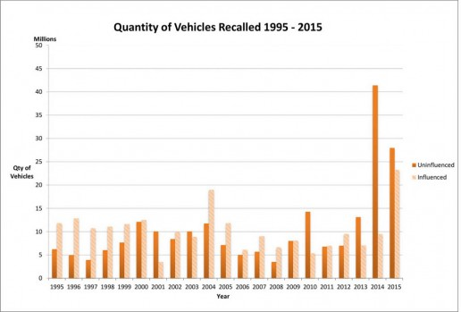 2015-annual-recalls-report-7