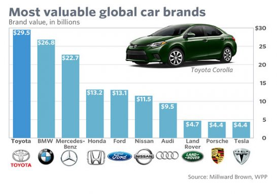 top 10 most valuable car brands