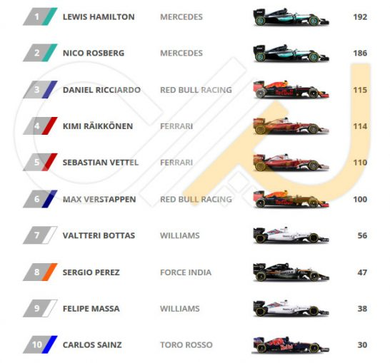 Driver-Standings