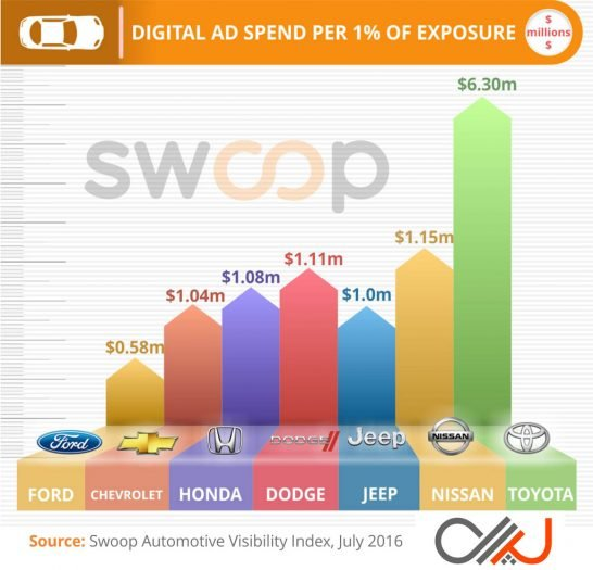 Swoop-Auto-Digital-Spend-Efficiency-Q2-2016