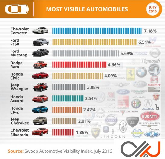 Swoop-Most-Visible-Cars-Q2-2016