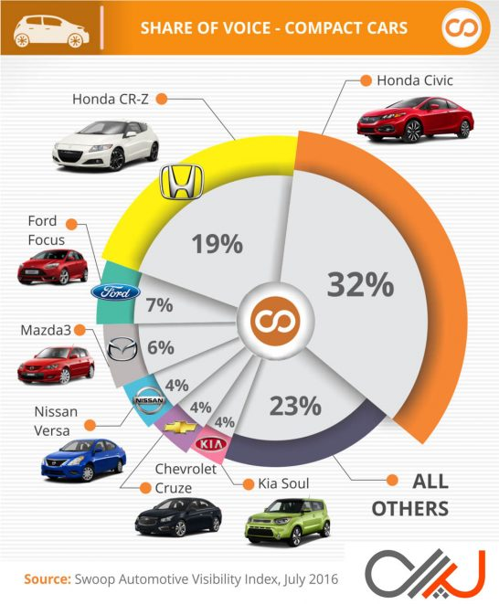 Swoop-Most-Visible-Compact-Cars-Q2-2016