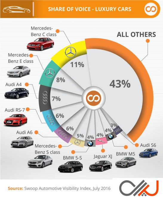 Swoop-Most-Visible-Luxury-Cars-Q2-2016
