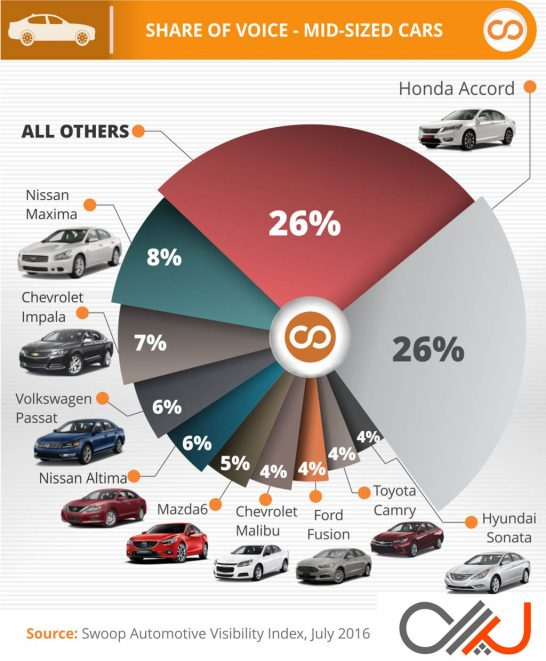 Swoop-Most-Visible-Midsize-Cars-Q2-2016