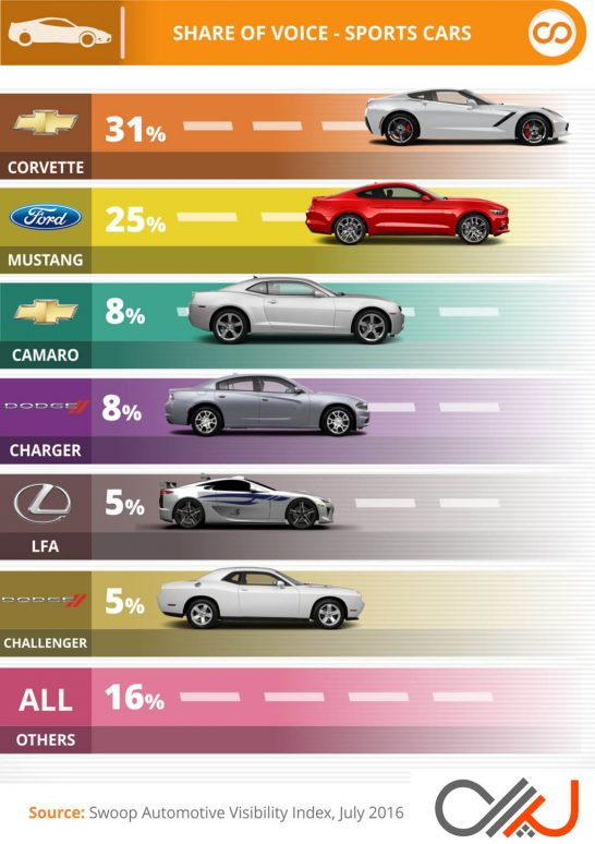 Swoop-Most-Visible-Sports-Cars-Q2-2016