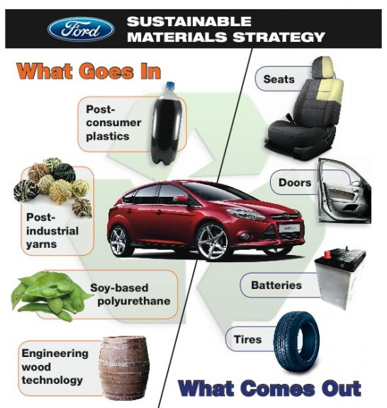 ford-sustainable-materials-sm