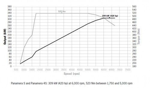 max. power, speed and torque range of panamera S and panamera 4S