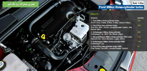 International engine of the year 2013 ford 1.0 ecoboost