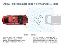"""Cadillac to Introduce """"Super Cruise"""" Self-Driving Feature"""