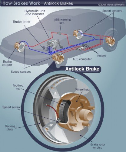 ABS Anti-Lock Braking System Diagram