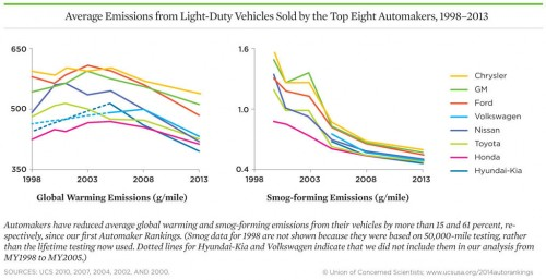 average-emissions-automakers