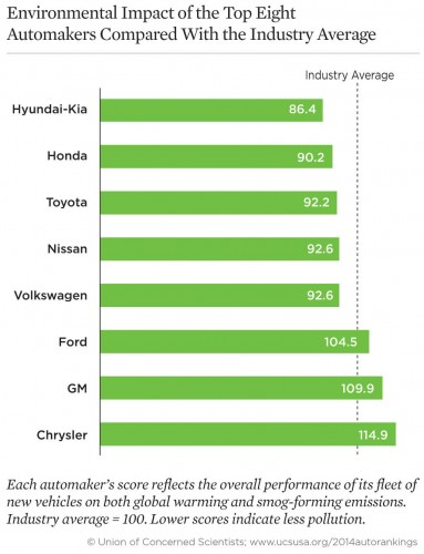 environmental-impact-automakers