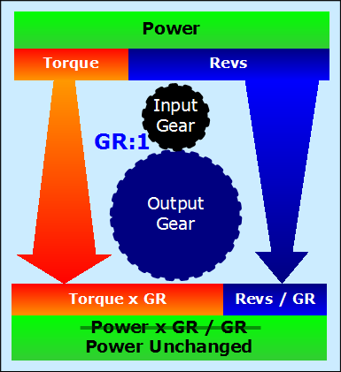 gearbox example