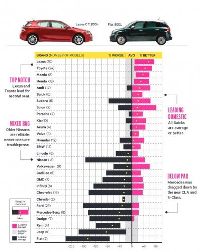 Reliability: How the Brands Stack Up