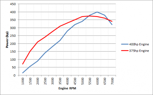 power curve example