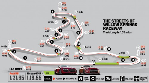 streets-of-willow-springs-map-track