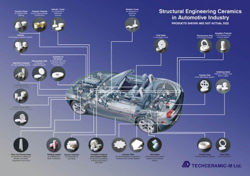 Structural Engineering Ceramics in Automotive Industry