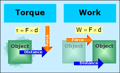 torque and work