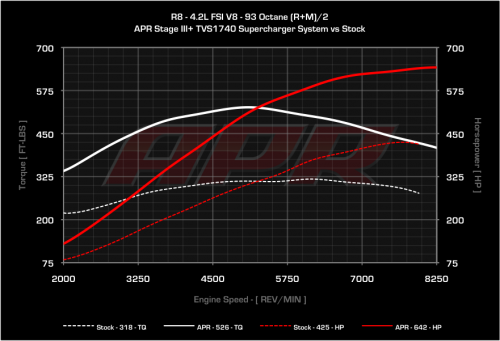 APR Stage III+ TVS1740 Supercharger System